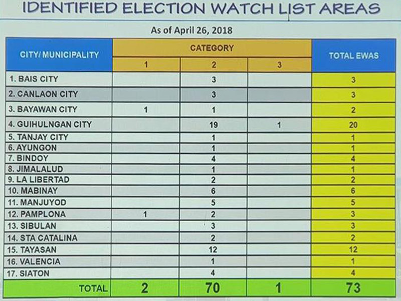 Barangay Election 2018 - Watchlist Areas