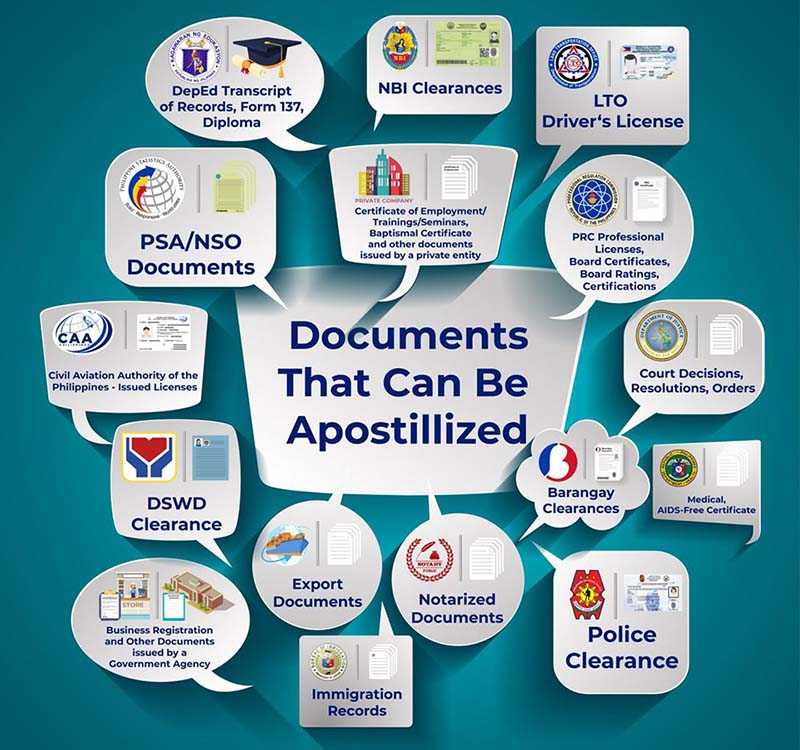 DFA - Apostille Philippines - Authentication Documents