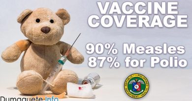 Vaccine Coverage reaches 90% for Measles and 87% for Polio - Philippines