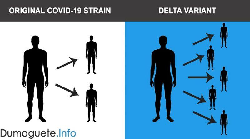 4 Cases of Delta Variant in Negros Oriental